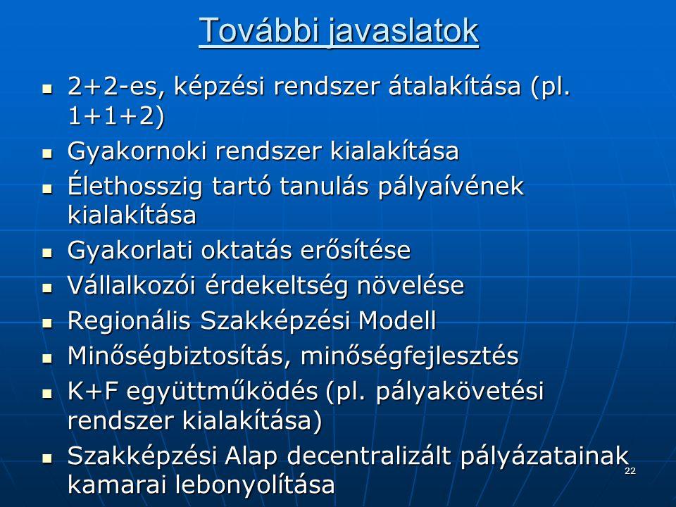 22 További javaslatok 2+2-es, képzési rendszer átalakítása (pl. 1+1+2) 2+2-es, képzési rendszer átalakítása (pl. 1+1+2) Gyakornoki rendszer kialakítás