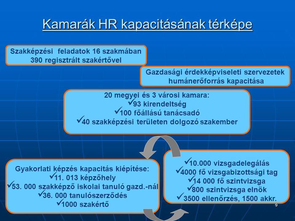 9 Kamarák HR kapacitásának térképe Szakképzési feladatok 16 szakmában 390 regisztrált szakértővel 20 megyei és 3 városi kamara: 93 kirendeltség 100 fő