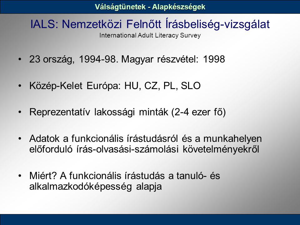 IALS: Nemzetközi Felnőtt Írásbeliség-vizsgálat International Adult Literacy Survey 23 ország, 1994-98. Magyar részvétel: 1998 Közép-Kelet Európa: HU,