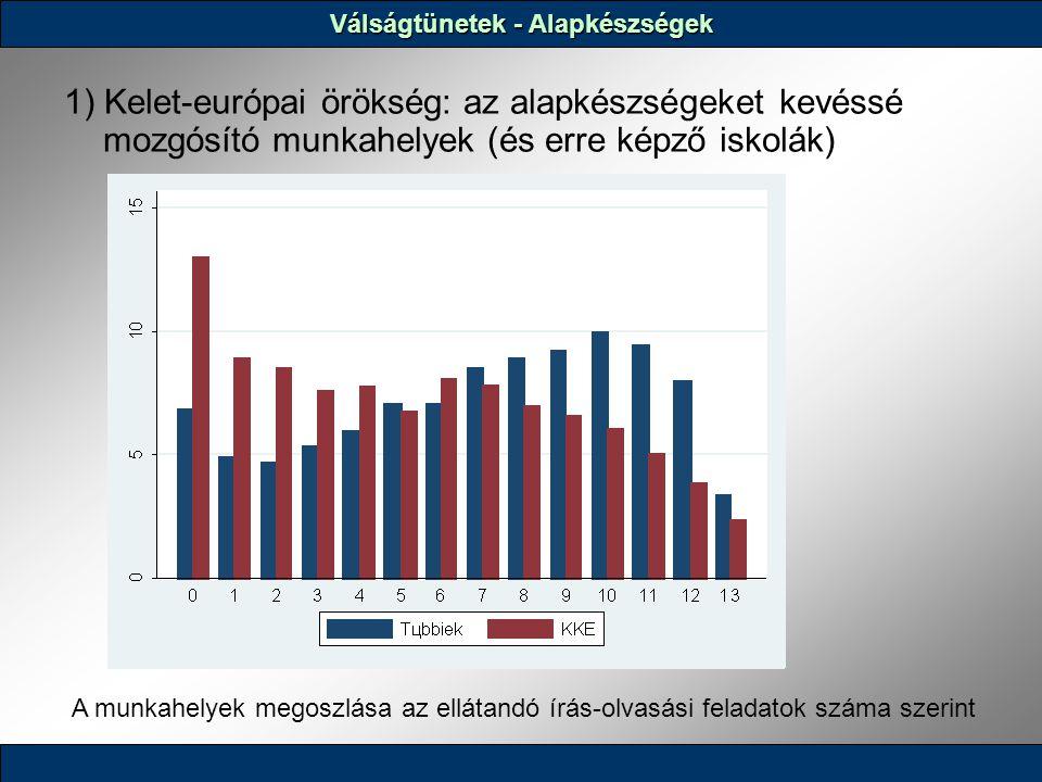 1) Kelet-európai örökség: az alapkészségeket kevéssé mozgósító munkahelyek (és erre képző iskolák) Válságtünetek - Alapkészségek A munkahelyek megoszlása az ellátandó írás-olvasási feladatok száma szerint