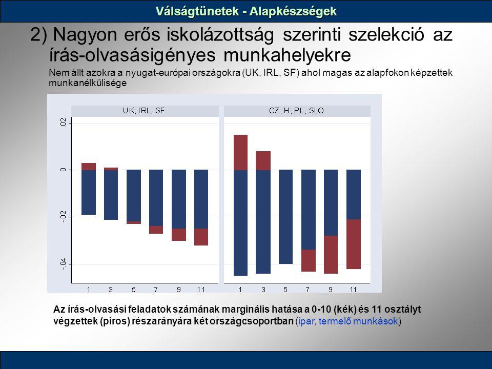 2) Nagyon erős iskolázottság szerinti szelekció az írás-olvasásigényes munkahelyekre Nem állt azokra a nyugat-európai országokra (UK, IRL, SF) ahol magas az alapfokon képzettek munkanélkülisége Az írás-olvasási feladatok számának marginális hatása a 0-10 (kék) és 11 osztályt végzettek (piros) részarányára két országcsoportban (ipar, termelő munkások) Válságtünetek - Alapkészségek