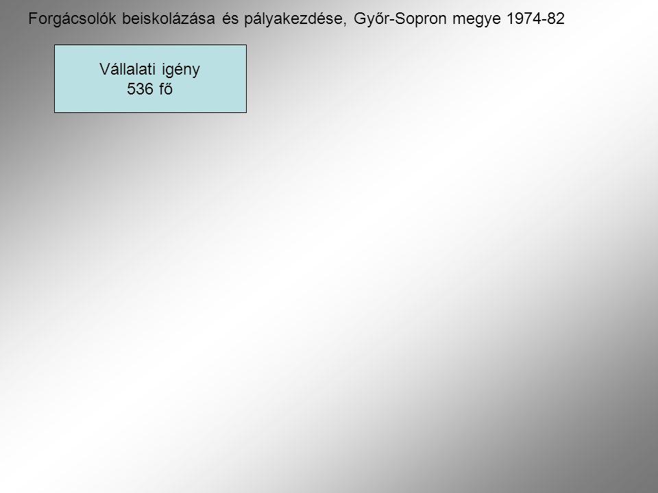 Vállalati igény 536 fő Forgácsolók beiskolázása és pályakezdése, Győr-Sopron megye 1974-82