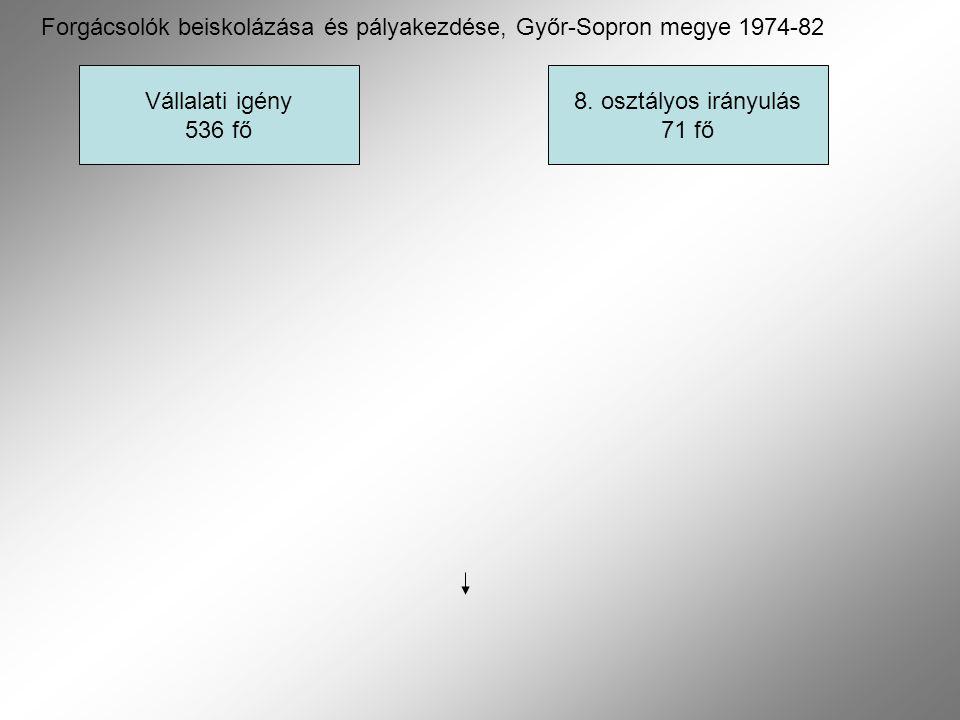 Vállalati igény 536 fő 8. osztályos irányulás 71 fő Forgácsolók beiskolázása és pályakezdése, Győr-Sopron megye 1974-82