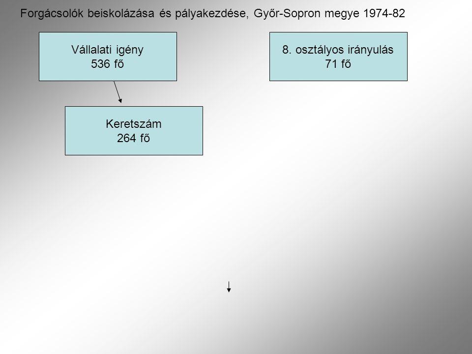 Vállalati igény 536 fő Keretszám 264 fő 8. osztályos irányulás 71 fő Forgácsolók beiskolázása és pályakezdése, Győr-Sopron megye 1974-82