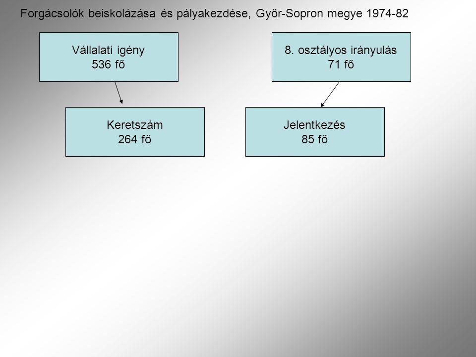 Vállalati igény 536 fő Keretszám 264 fő 8. osztályos irányulás 71 fő Jelentkezés 85 fő Forgácsolók beiskolázása és pályakezdése, Győr-Sopron megye 197