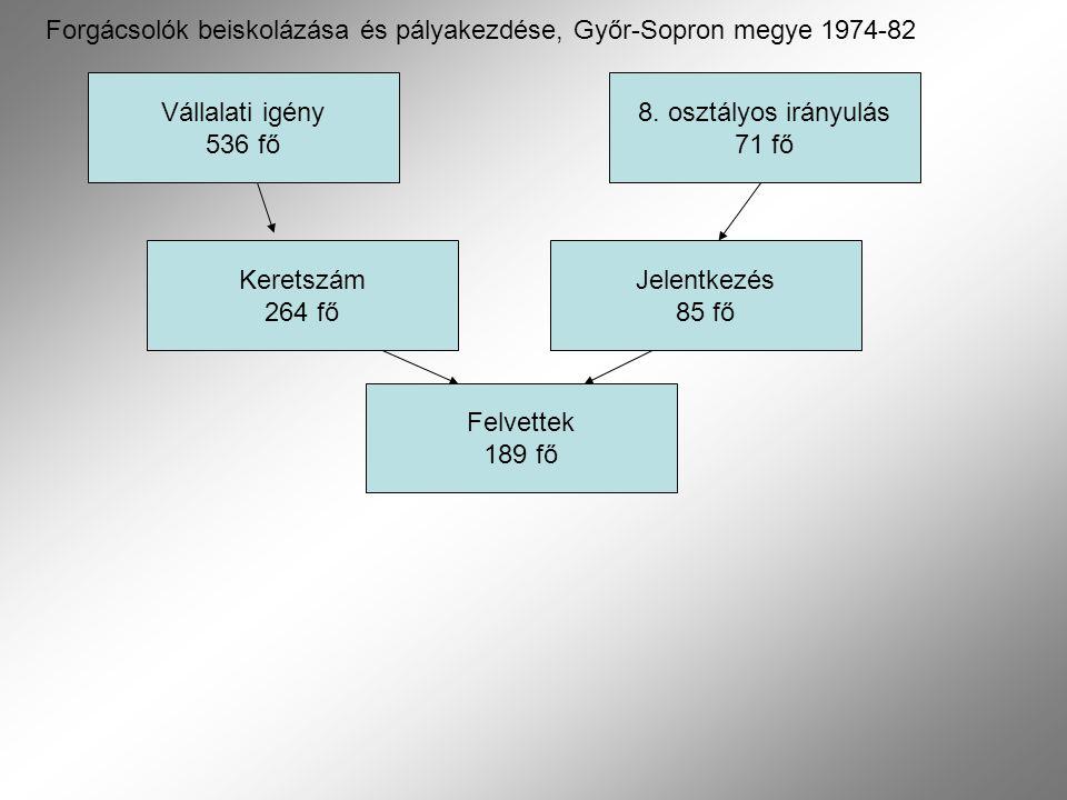 Vállalati igény 536 fő Keretszám 264 fő Felvettek 189 fő 8. osztályos irányulás 71 fő Jelentkezés 85 fő Forgácsolók beiskolázása és pályakezdése, Győr