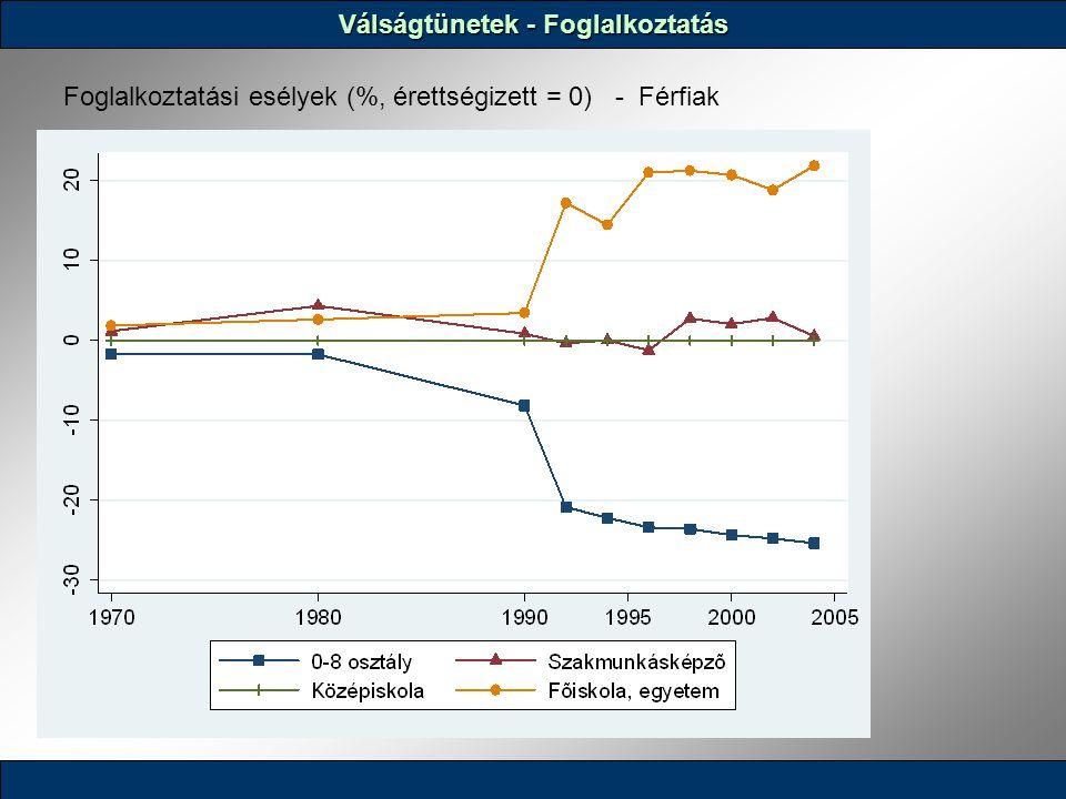 Válságtünetek - Foglalkoztatás Foglalkoztatási esélyek (%, érettségizett = 0) - Férfiak