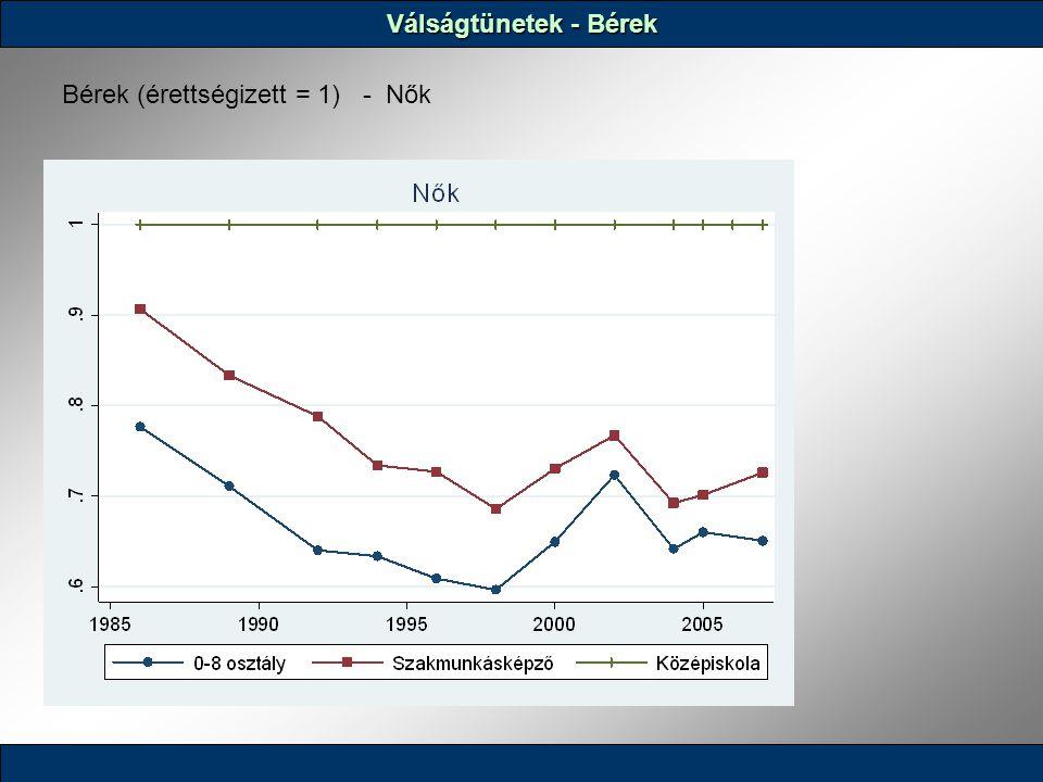 Válságtünetek - Bérek Bérek (érettségizett = 1) - Nők