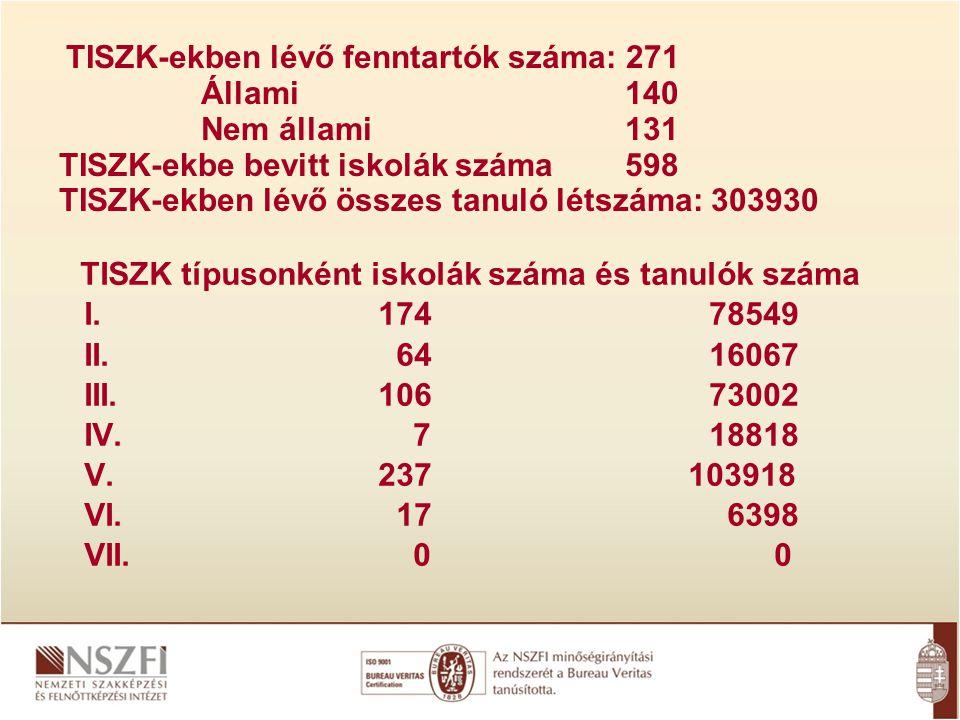 TISZK típusonként iskolák száma és tanulók száma I.17478549 II.