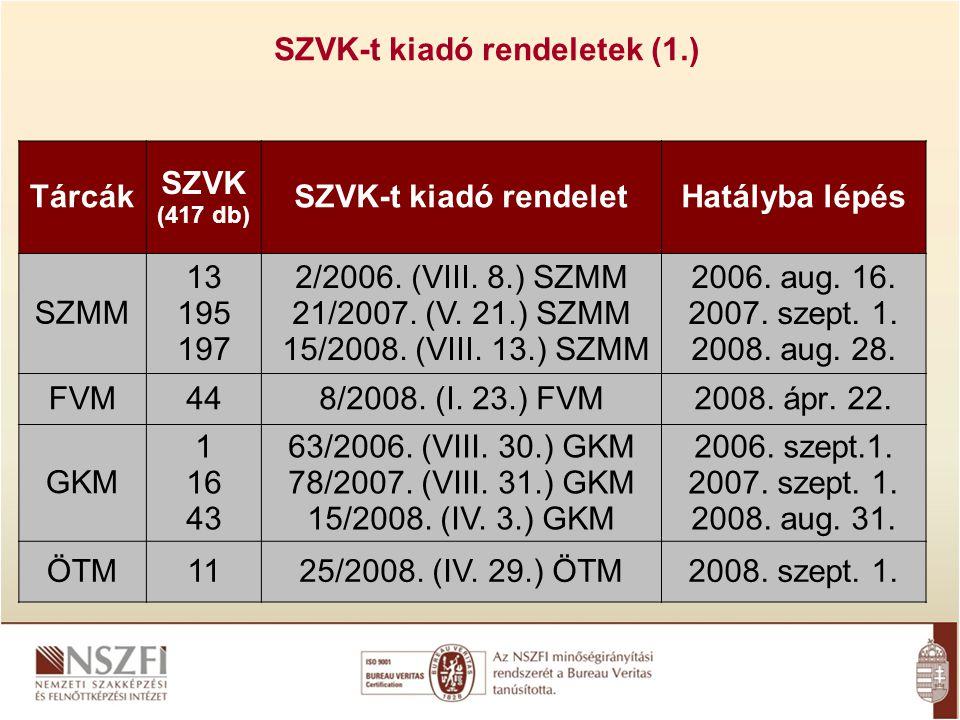Tárcák SZVK (417 db) SZVK-t kiadó rendeletHatályba lépés SZMM 13 195 197 2/2006.
