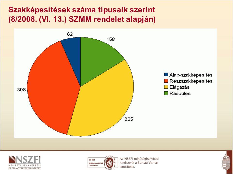 Szakképesítések száma típusaik szerint (8/2008. (VI. 13.) SZMM rendelet alapján)