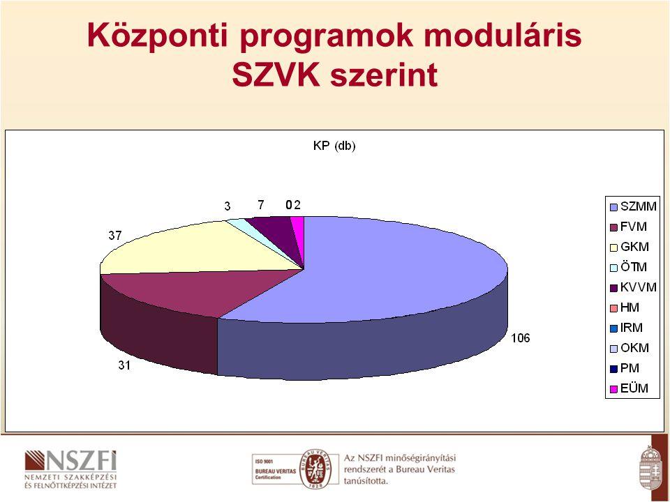Központi programok moduláris SZVK szerint