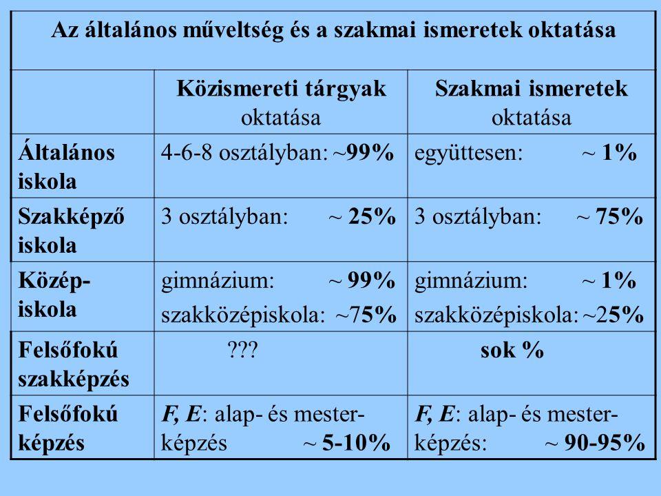 Az általános műveltség és a szakmai ismeretek oktatása Közismereti tárgyak oktatása Szakmai ismeretek oktatása Általános iskola 4-6-8 osztályban: ~99%együttesen: ~ 1% Szakképző iskola 3 osztályban: ~ 25%3 osztályban: ~ 75% Közép- iskola gimnázium: ~ 99% szakközépiskola: ~75% gimnázium: ~ 1% szakközépiskola: ~25% Felsőfokú szakképzés ???sok % Felsőfokú képzés F, E: alap- és mester- képzés ~ 5-10% F, E: alap- és mester- képzés: ~ 90-95%