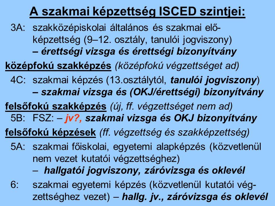 A szakmai képzettség ISCED szintjei: 3A:szakközépiskolai általános és szakmai elő- képzettség (9–12. osztály, tanulói jogviszony) – érettségi vizsga é