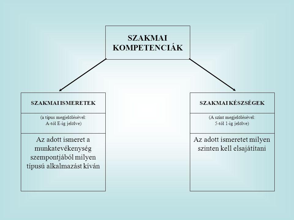 Az adott ismeretet milyen szinten kell elsajátítani Az adott ismeret a munkatevékenység szempontjából milyen típusú alkalmazást kíván (A szint megjelö