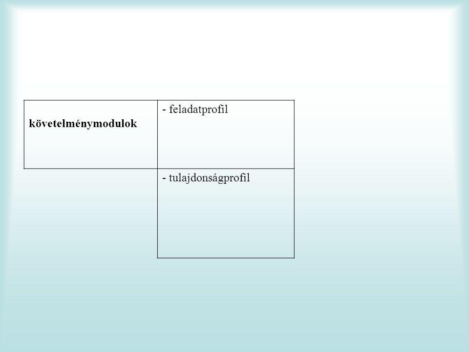 követelménymodulok - feladatprofil - tulajdonságprofil