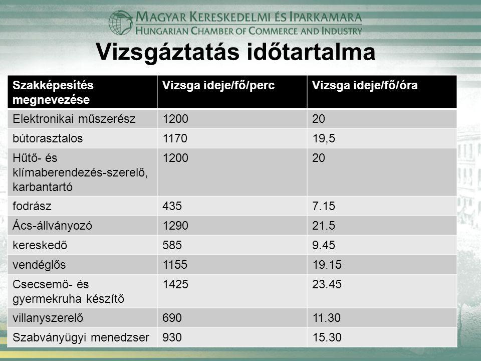 Vizsgáztatás időtartalma Szakképesítés megnevezése Vizsga ideje/fő/percVizsga ideje/fő/óra Elektronikai műszerész120020 bútorasztalos117019,5 Hűtő- és