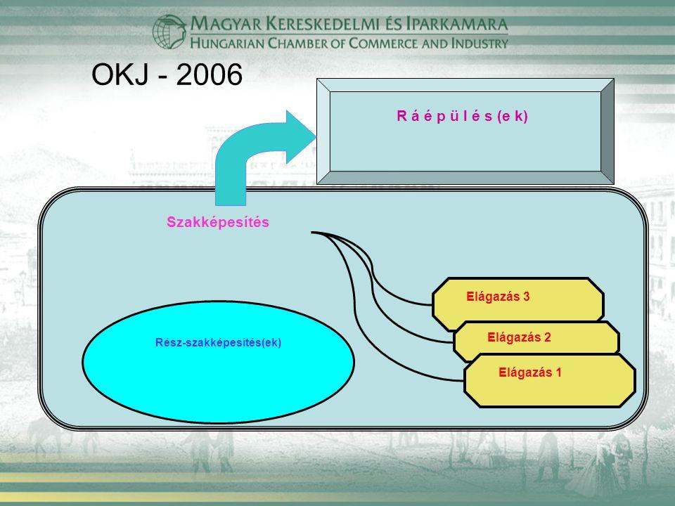 OKJ - 2006 Szakképesítés Rész-szakképesítés(ek) R á é p ü l é s (e k) Elágazás 3 Elágazás 2 Elágazás 1