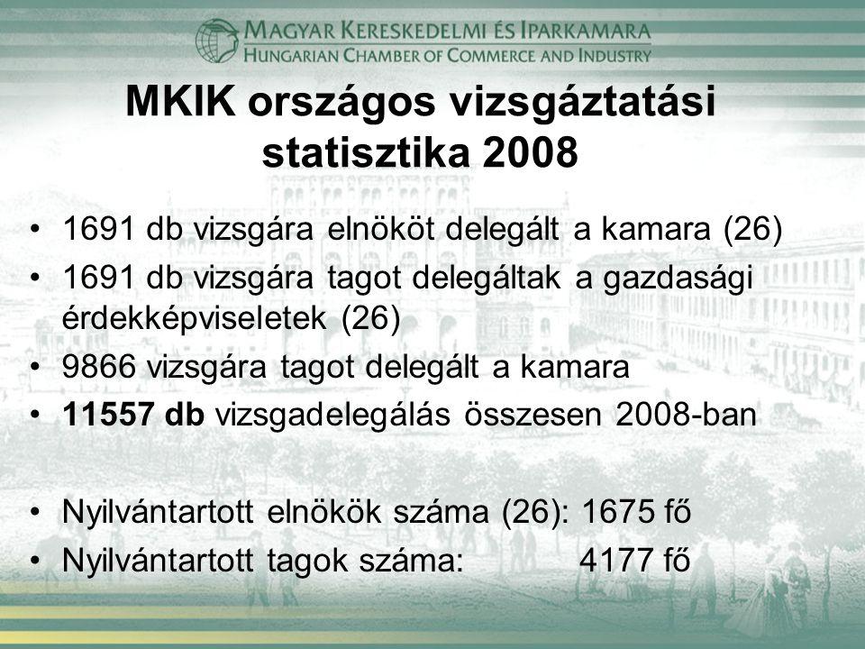MKIK országos vizsgáztatási statisztika 2008 1691 db vizsgára elnököt delegált a kamara (26) 1691 db vizsgára tagot delegáltak a gazdasági érdekképvis
