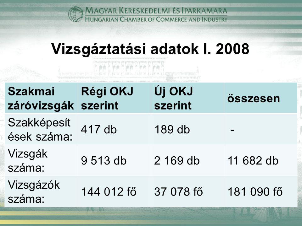 Vizsgáztatási adatok I. 2008 Szakmai záróvizsgák Régi OKJ szerint Új OKJ szerint összesen Szakképesít ések száma: 417 db189 db - Vizsgák száma: 9 513
