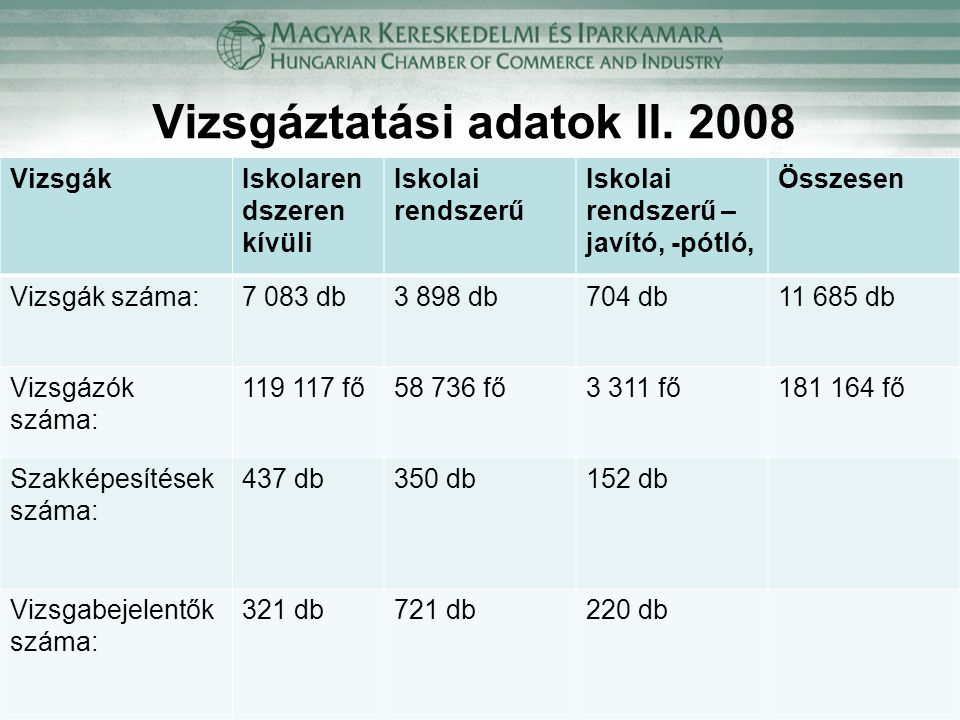 Vizsgáztatási adatok II. 2008 VizsgákIskolaren dszeren kívüli Iskolai rendszerű Iskolai rendszerű – javító, -pótló, Összesen Vizsgák száma:7 083 db3 8