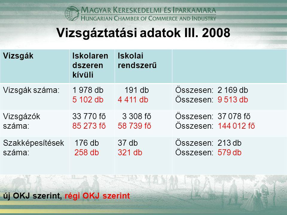 Vizsgáztatási adatok III. 2008 VizsgákIskolaren dszeren kívüli Iskolai rendszerű Vizsgák száma:1 978 db 5 102 db 191 db 4 411 db Összesen: 2 169 db Ös