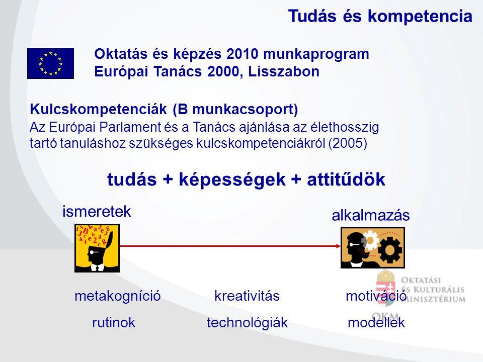 Oktatás és képzés 2010 munkaprogram Európai Tanács 2000, Lisszabon Tudás és kompetencia Kulcskompetenciák (B munkacsoport) Az Európai Parlament és a T