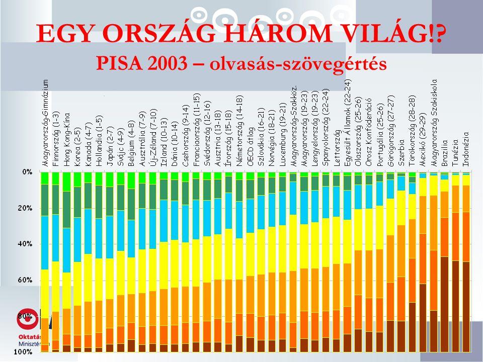 EGY ORSZÁG HÁROM VILÁG! PISA 2003 – olvasás-szövegértés