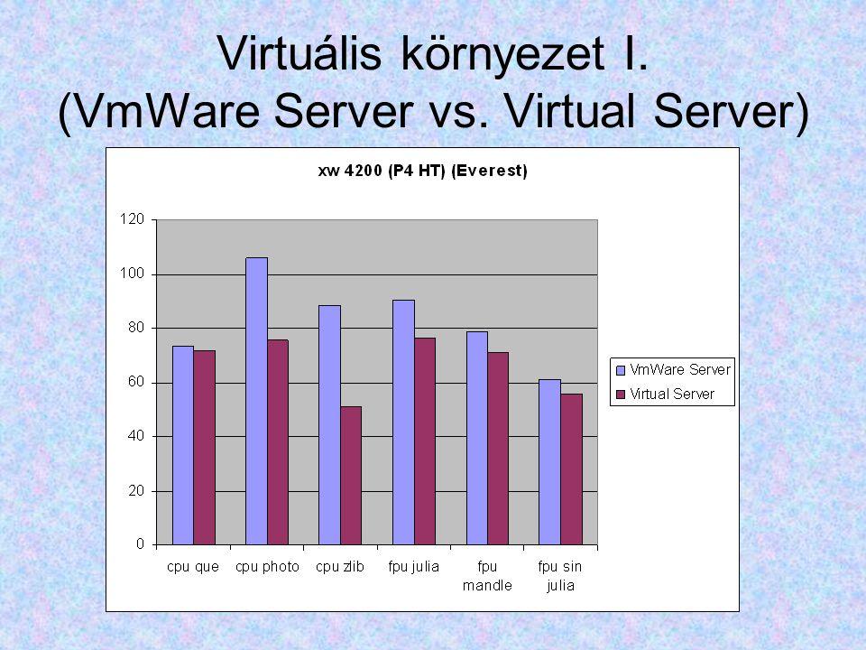Virtuális környezet I. (VmWare Server vs. Virtual Server)