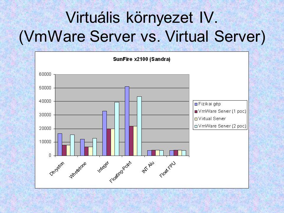 Virtuális környezet IV. (VmWare Server vs. Virtual Server)