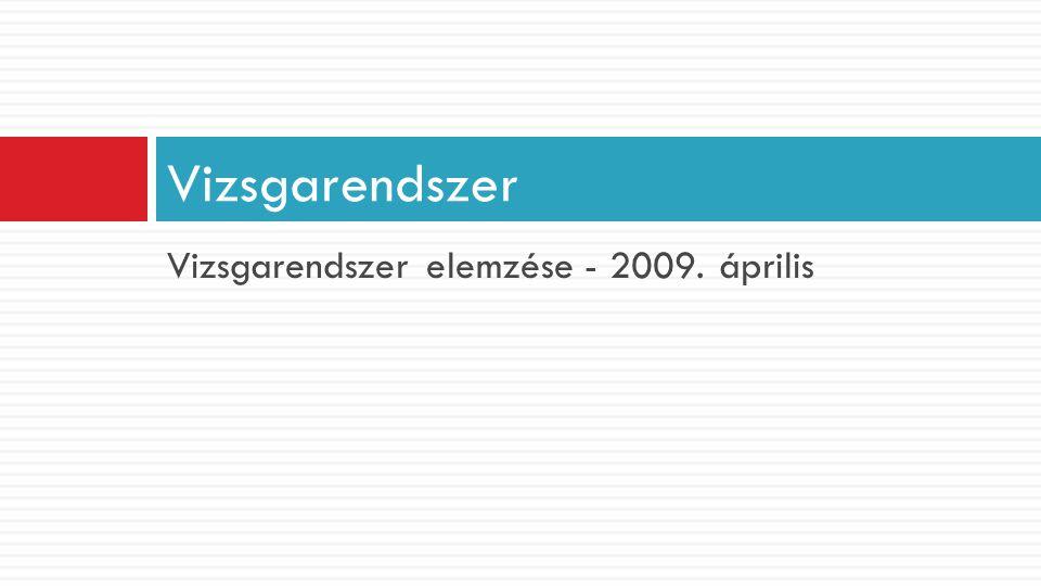 Vizsgarendszer elemzése - 2009. április Vizsgarendszer
