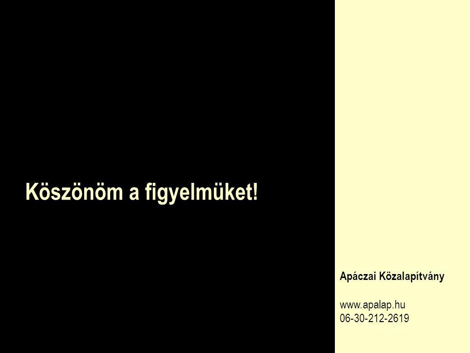 Köszönöm a figyelmüket! Apáczai Közalapítvány www.apalap.hu 06-30-212-2619