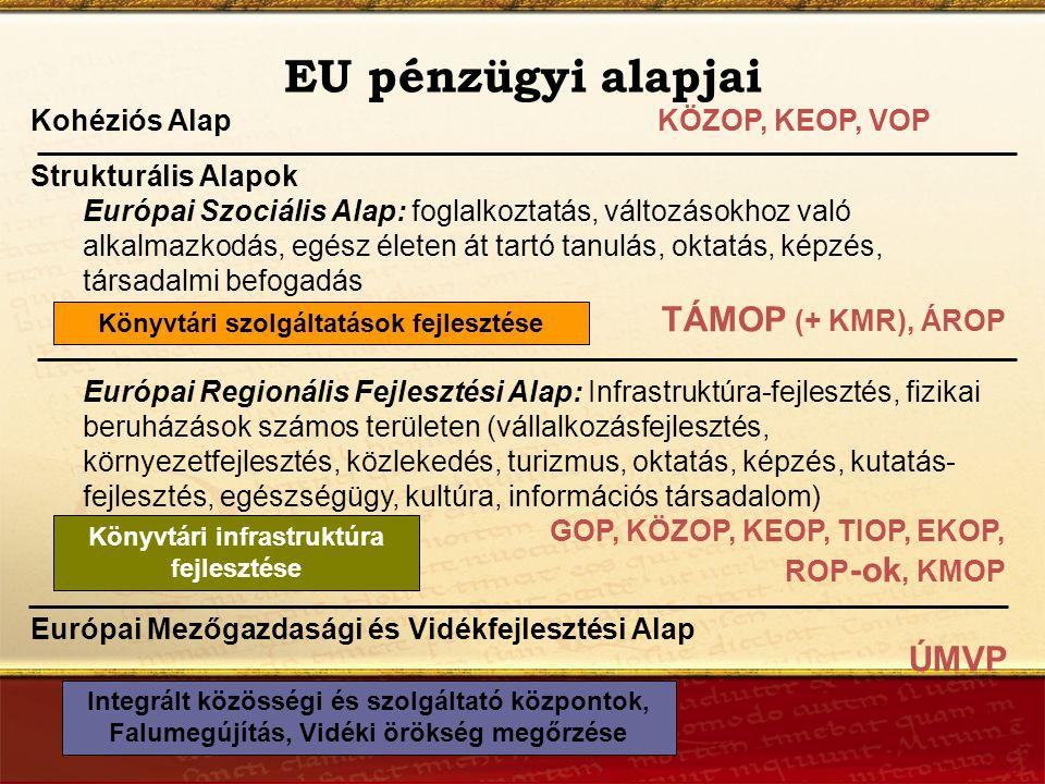 Kohéziós Alap KÖZOP, KEOP, VOP Strukturális Alapok Európai Szociális Alap: foglalkoztatás, változásokhoz való alkalmazkodás, egész életen át tartó tanulás, oktatás, képzés, társadalmi befogadás TÁMOP (+ KMR), ÁROP Európai Regionális Fejlesztési Alap: Infrastruktúra-fejlesztés, fizikai beruházások számos területen (vállalkozásfejlesztés, környezetfejlesztés, közlekedés, turizmus, oktatás, képzés, kutatás- fejlesztés, egészségügy, kultúra, információs társadalom) GOP, KÖZOP, KEOP, TIOP, EKOP, ROP -ok, KMOP Európai Mezőgazdasági és Vidékfejlesztési Alap ÚMVP EU pénzügyi alapjai Könyvtári szolgáltatások fejlesztése Könyvtári infrastruktúra fejlesztése Integrált közösségi és szolgáltató központok, Falumegújítás, Vidéki örökség megőrzése