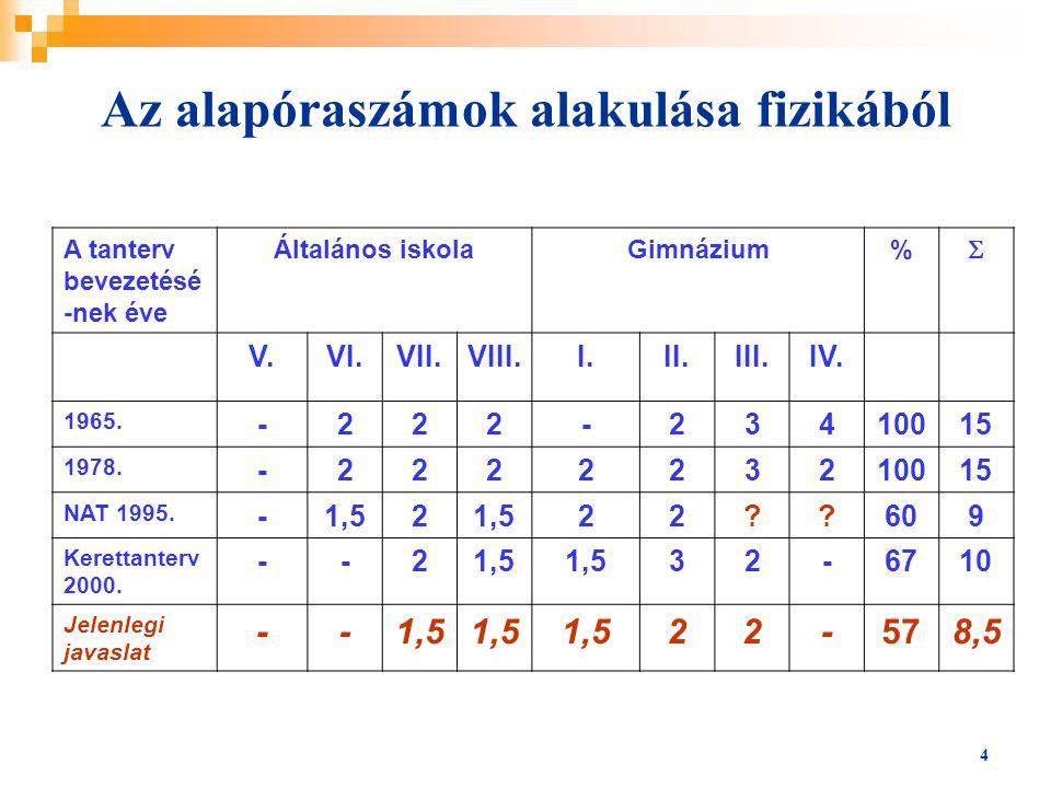 4 Az alapóraszámok alakulása fizikából A tanterv bevezetésé -nek éve Általános iskolaGimnázium%  V.VI.VII.VIII.I.II.III.IV.