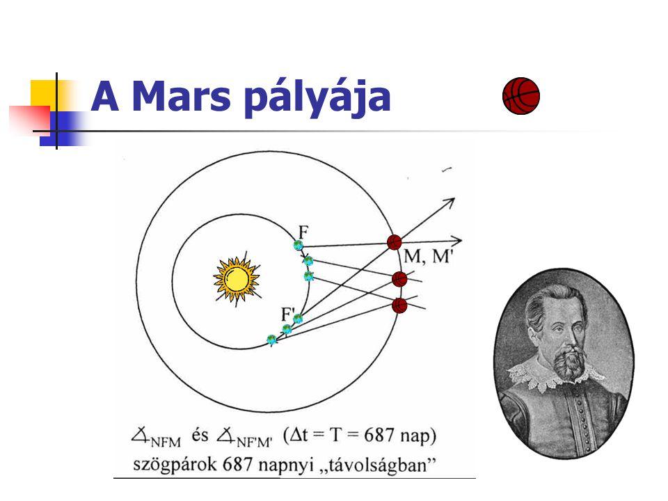 A Mars pályája