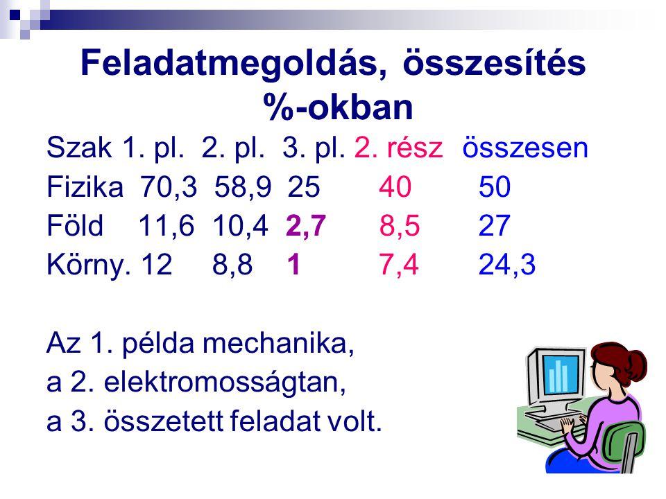 Feladatmegoldás, összesítés %-okban Szak 1. pl. 2. pl. 3. pl. 2. rész összesen Fizika 70,3 58,9 25 40 50 Föld 11,6 10,4 2,7 8,5 27 Körny. 12 8,8 1 7,4