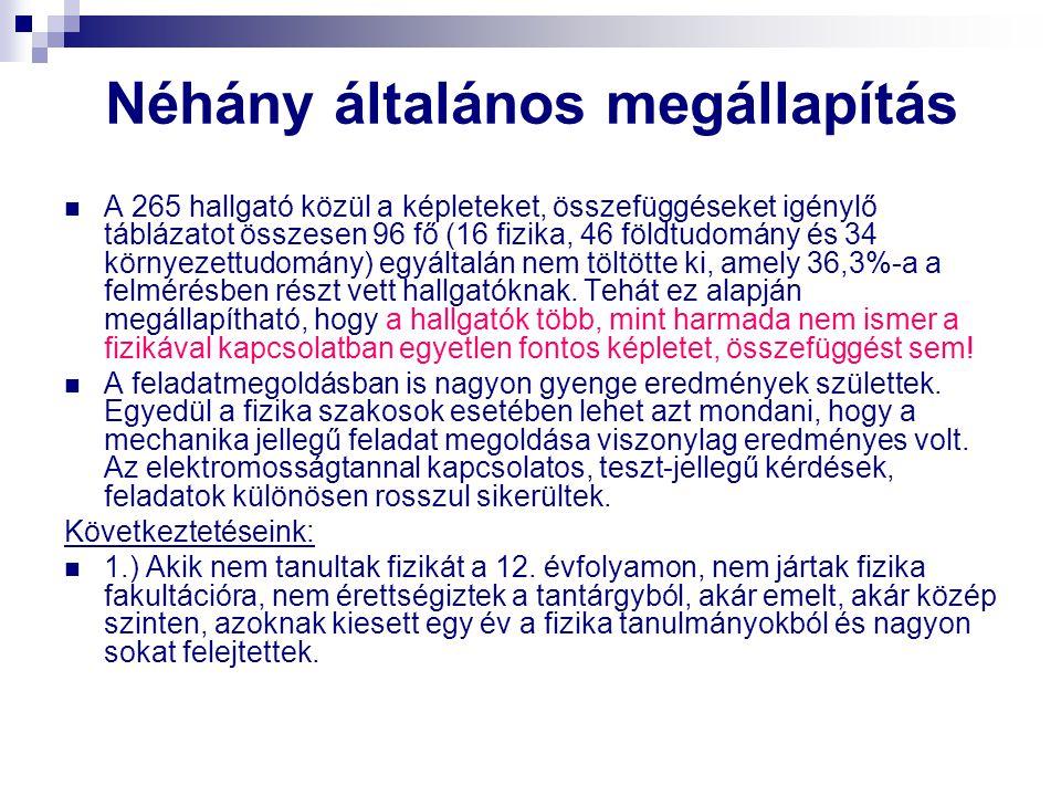Néhány általános megállapítás A 265 hallgató közül a képleteket, összefüggéseket igénylő táblázatot összesen 96 fő (16 fizika, 46 földtudomány és 34 k