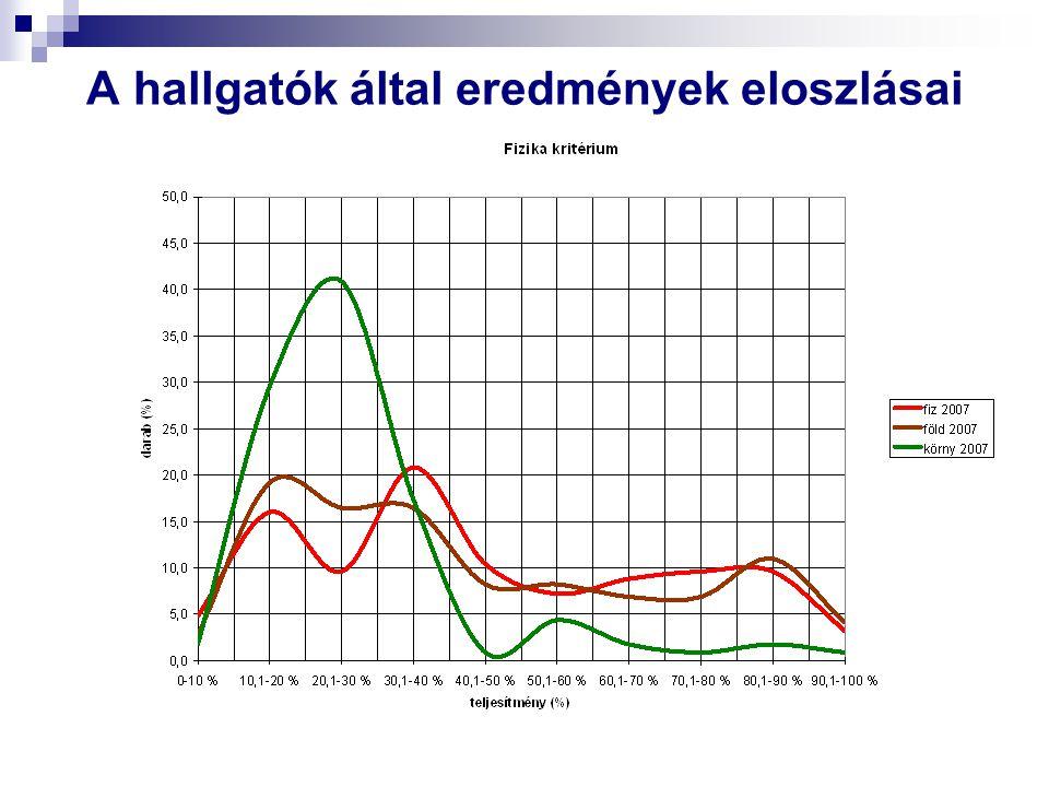 A hallgatók által eredmények eloszlásai