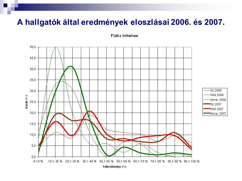 A hallgatók által eredmények eloszlásai 2006. és 2007.