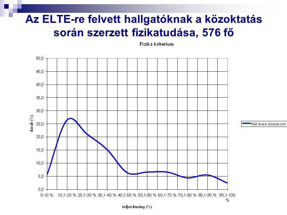 Az ELTE-re felvett hallgatóknak a közoktatás során szerzett fizikatudása, 576 fő