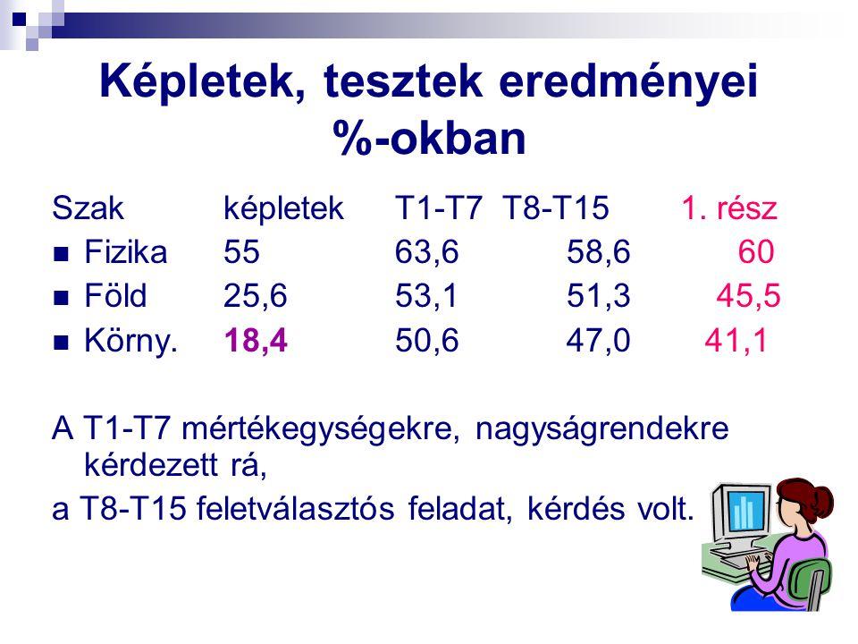 Képletek, tesztek eredményei %-okban SzakképletekT1-T7 T8-T15 1. rész Fizika5563,658,660 Föld25,653,151,3 45,5 Körny.18,450,647,0 41,1 A T1-T7 mértéke