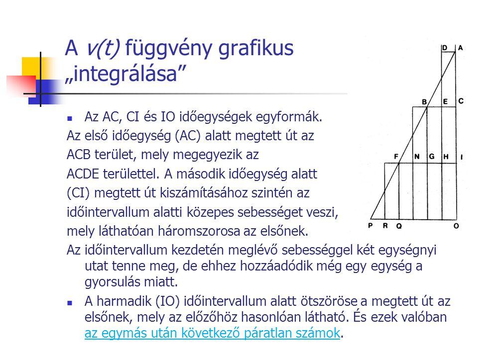 """A v(t) függvény grafikus """"integrálása"""" Az AC, CI és IO időegységek egyformák. Az első időegység (AC) alatt megtett út az ACB terület, mely megegyezik"""