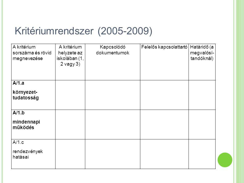 Kritériumrendszer (2005-2009) A kritérium sorszáma és rövid megnevezése A kritérium helyzete az iskolában (1, 2 vagy 3) Kapcsolódó dokumentumok Felelő