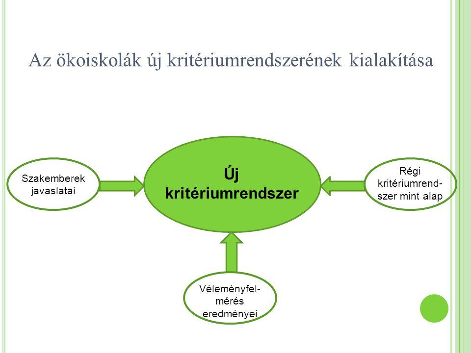 Az ökoiskolák új kritériumrendszerének kialakítása Új kritériumrendszer Szakemberek javaslatai Véleményfel- mérés eredményei Régi kritériumrend- szer mint alap
