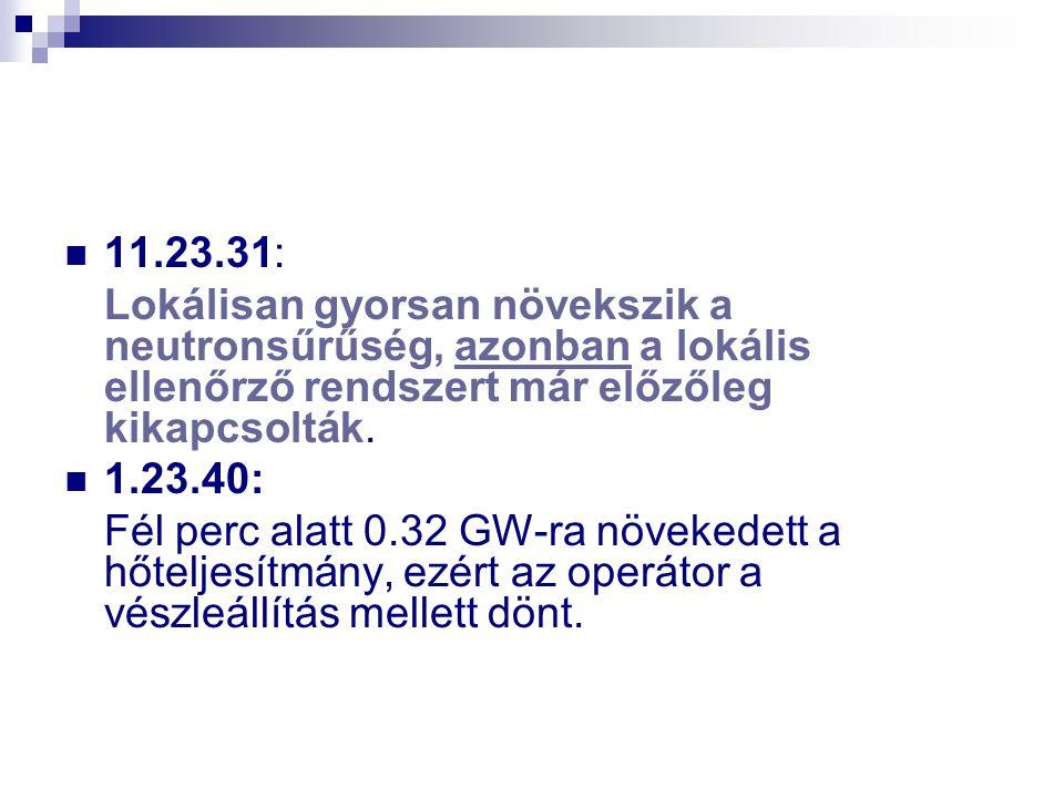 11.23.31: Lokálisan gyorsan növekszik a neutronsűrűség, azonban a lokális ellenőrző rendszert már előzőleg kikapcsolták. 1.23.40: Fél perc alatt 0.32