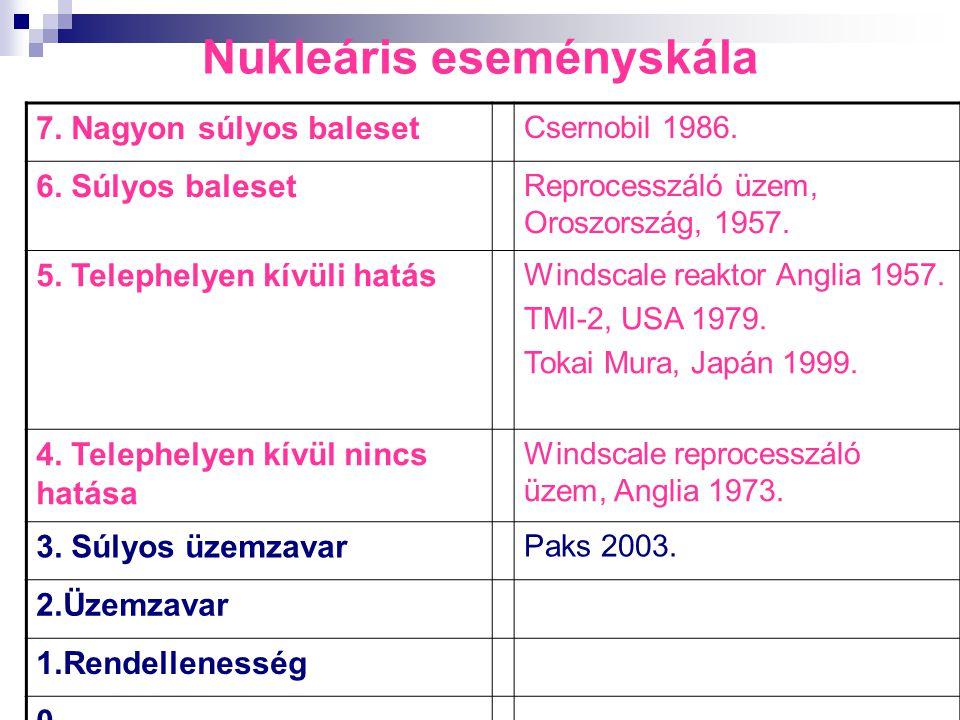 Nukleáris eseményskála 7. Nagyon súlyos baleset Csernobil 1986. 6. Súlyos baleset Reprocesszáló üzem, Oroszország, 1957. 5. Telephelyen kívüli hatás W