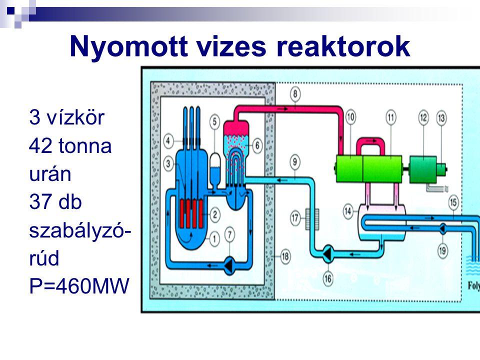 Nyomott vizes reaktorok 3 vízkör 42 tonna urán 37 db szabályzó- rúd P=460MW