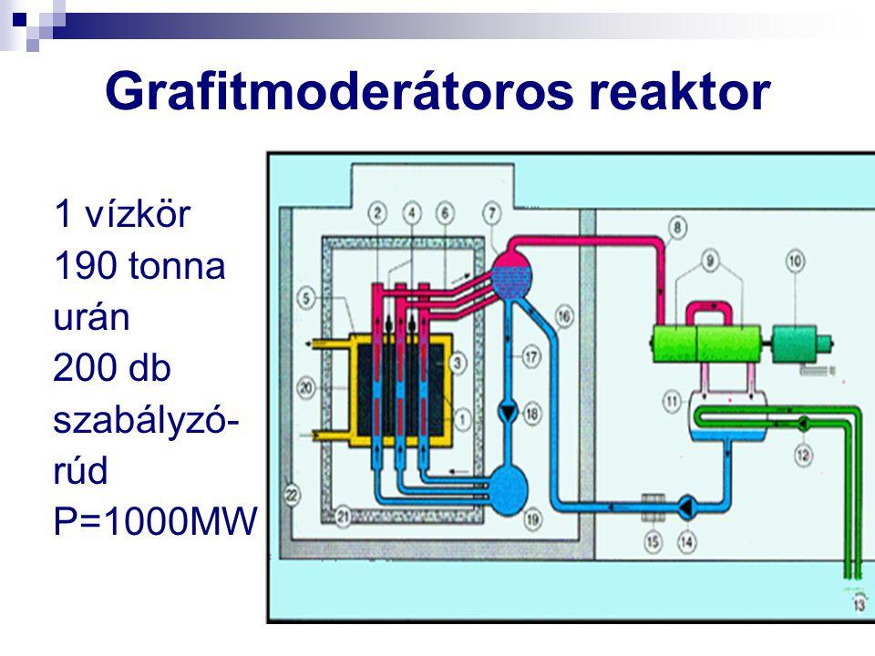 Grafitmoderátoros reaktor 1 vízkör 190 tonna urán 200 db szabályzó- rúd P=1000MW