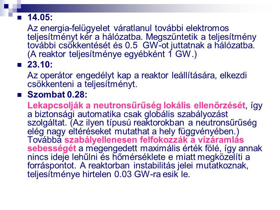 14.05: Az energia-felügyelet váratlanul további elektromos teljesítményt kér a hálózatba. Megszüntetik a teljesítmény további csökkentését és 0.5 GW-o