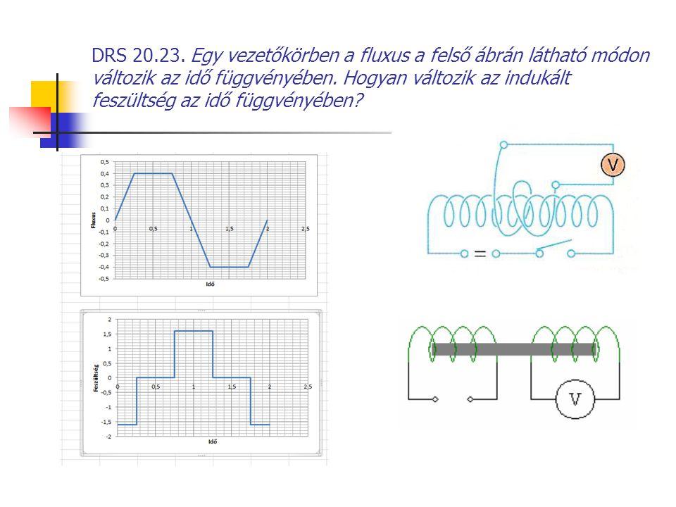 DRS 20.23. Egy vezetőkörben a fluxus a felső ábrán látható módon változik az idő függvényében. Hogyan változik az indukált feszültség az idő függvényé